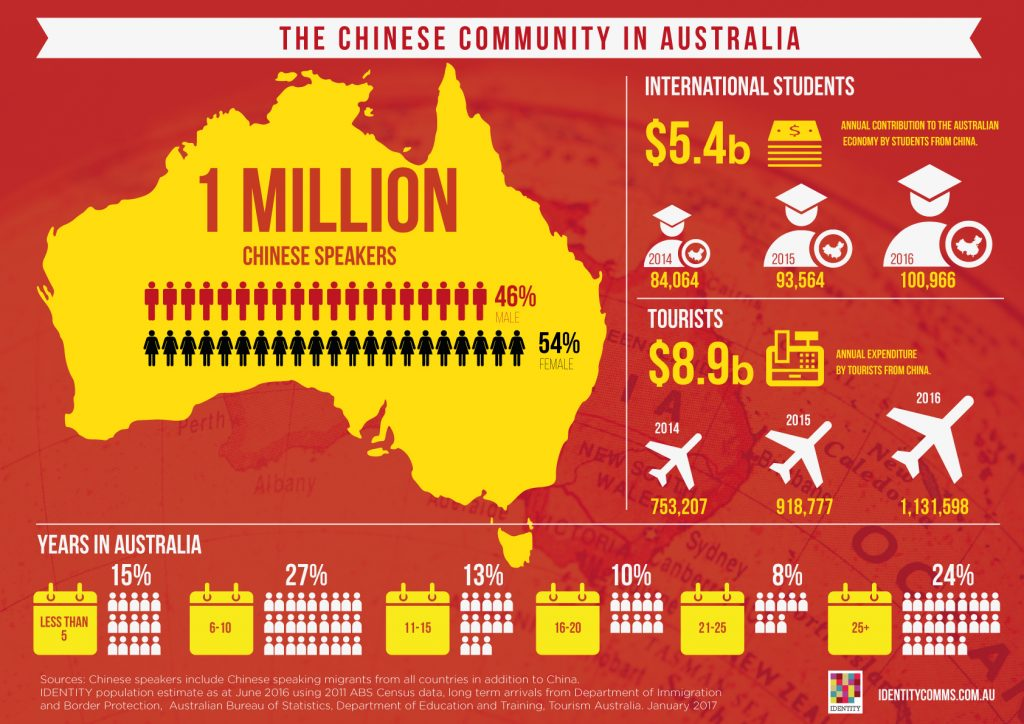IDENTITY Chinese infographic APRIL 2017