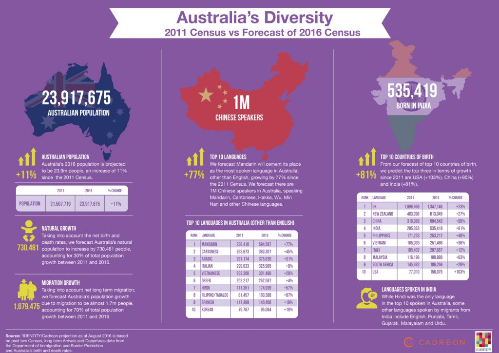 Top 10 Countries of Birth Australia Infographic
